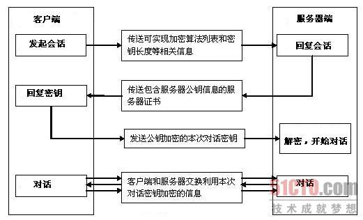 图2  SSL通信流程示意