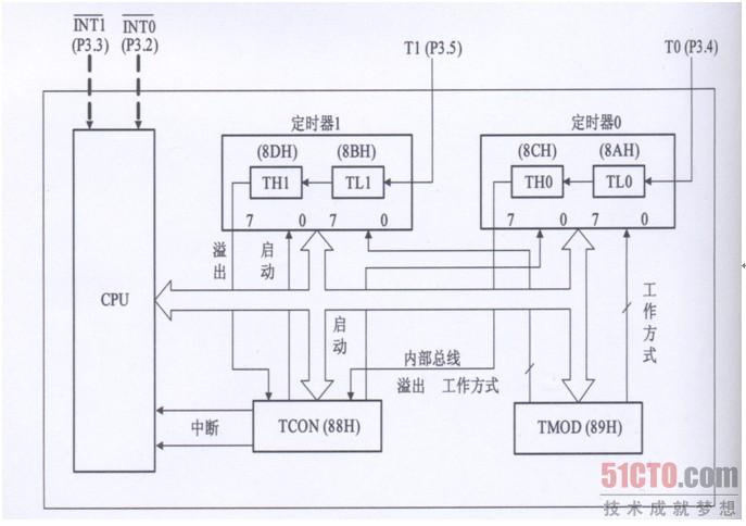 定时器/计数器的基本结构