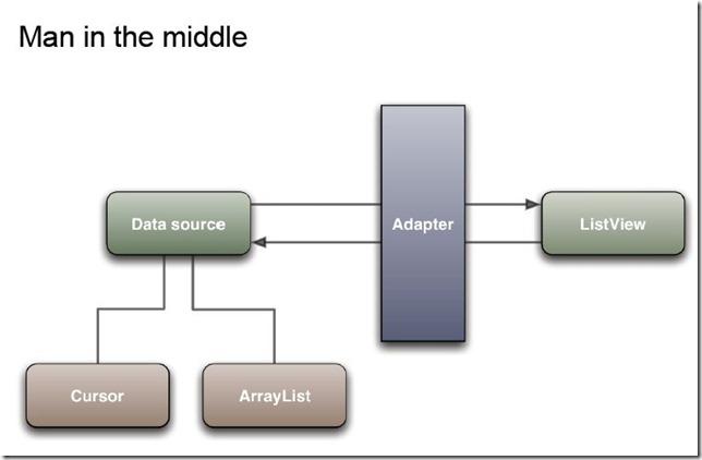 Adapter、数据、UI三者关系