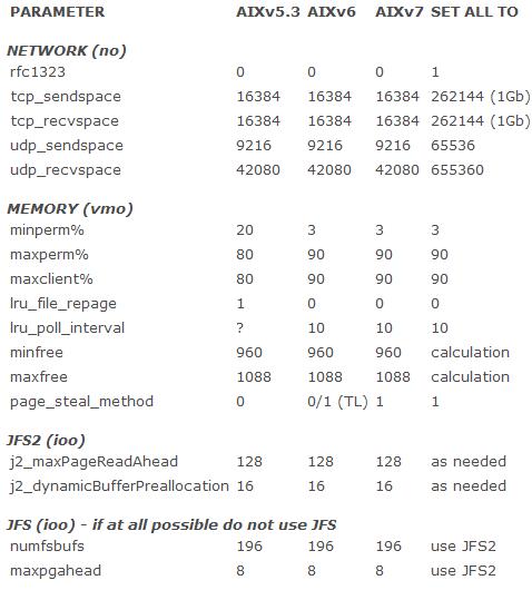 图 1.不同可调项及其默认设置