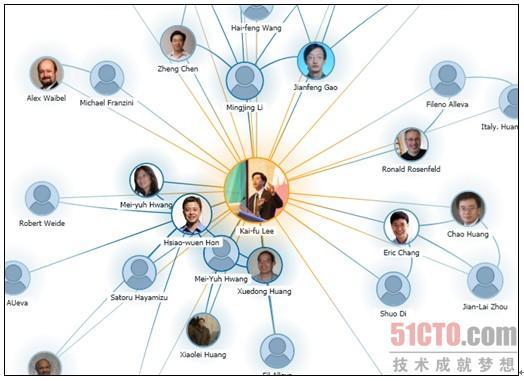 六度人脉_六度人脉关系图,谷俊山的人脉图; 人脉是设计出来的_图片