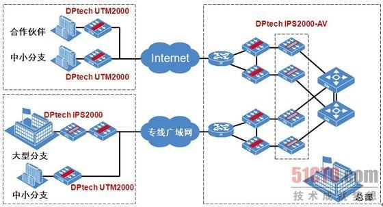 网络病毒控制解决方案