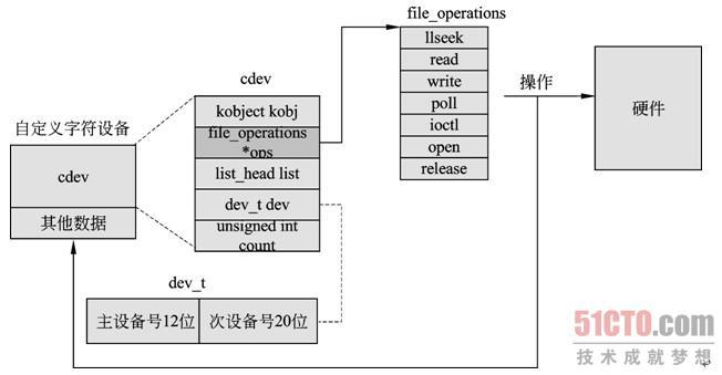 "6.2.3 cdev和file_operations结构体的关系 一般来说,驱动开发人员会将特定设备的特定数据放到cdev结构体后,组成一个新的结构体。如图6.3所示,""自定义字符设备""中就包含特定设备的数据。该""自定义设备""中有一个cdev结构体。cdev结构体中有一个指向file_operations的指针。这里,file_operations中的函数就可以用来操作硬件,或者""自定义字符设备""中的其他数据,从而起到控制设备的作用。"