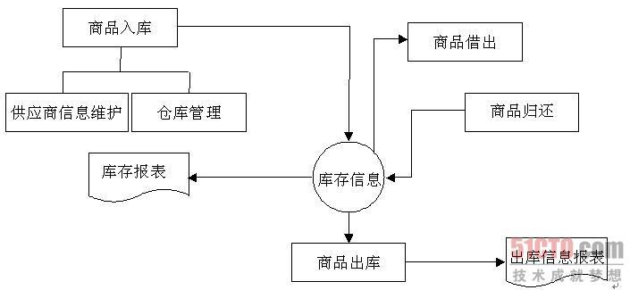 3.5 业务流程图