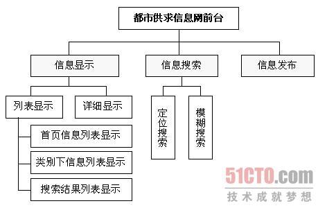 2  都市供求信息网前台功能结构