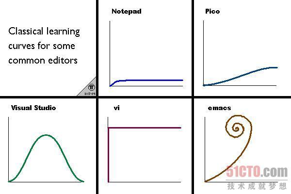 主流编辑器学习曲线图
