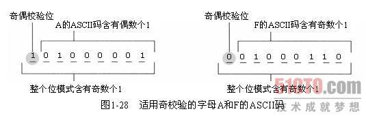 适用奇校验的字母a和f的ascii码