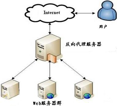 反向代理服务器工作原理示意图