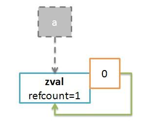 浅谈PHP5中垃圾回收算法(Garbage Collection)的演化
