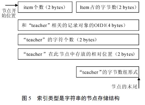 树的结构保存在数据库文件中
