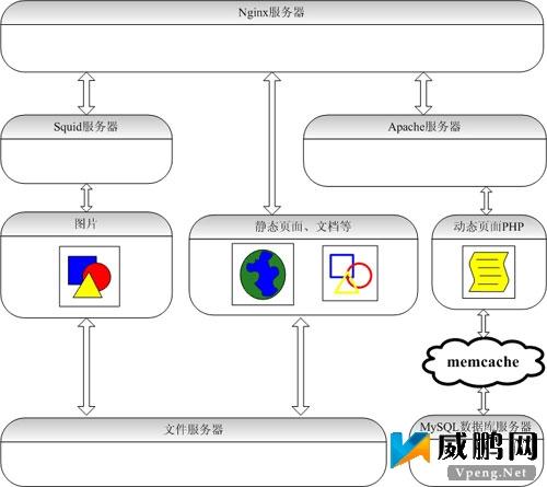 网页框架结构图