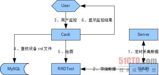 centos下安装配置cacti(图)(2)