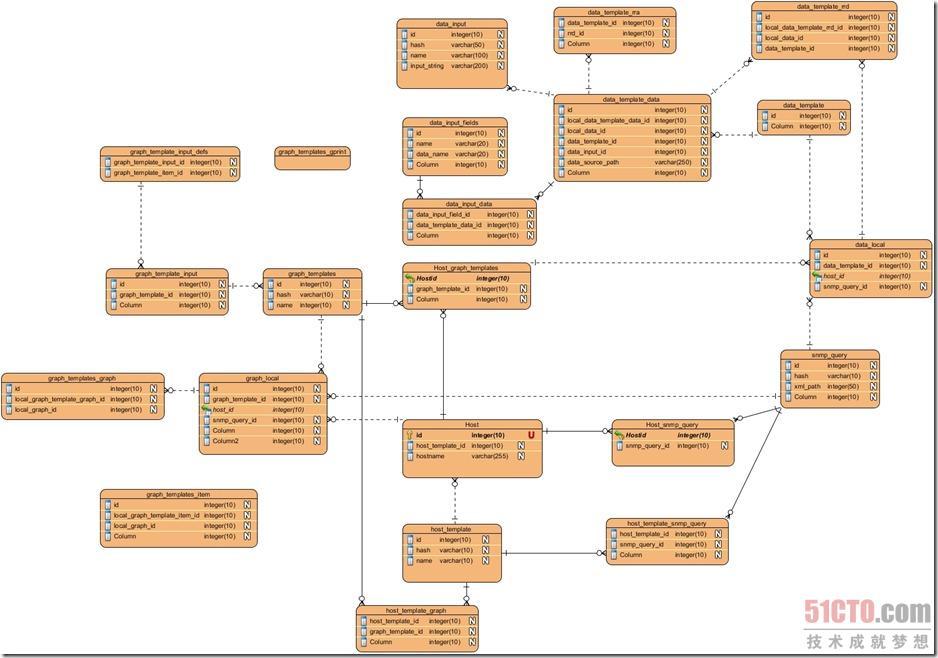 cacti数据结构解析,查找对应的rrd文件(图)