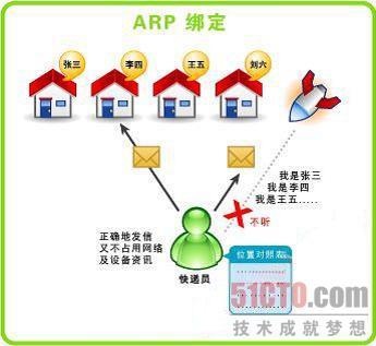 深入解析ARP欺骗攻击防护