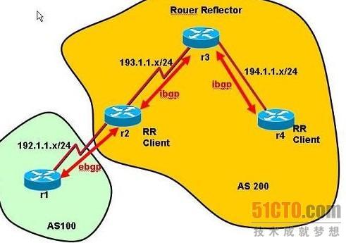 实例解析BGP基本配置之路由反射器