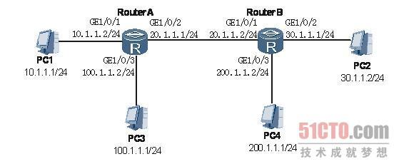 OSPF配置错误导致网络无法ping通的故障的解决步骤如下: 网络环境 如下图的网络配置中,PC1-RouterA-RouterB-PC2之间通过2M线路相连,运行OSPF协议,并引入直连、静态路由。PC3-RouterA-RouterB-PC4之间模拟新增加的一条100M链路,运行OSPF协议,也引入直连和静态路由。RouterA和RouterB都在area0。 OSPF组网图