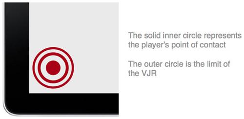 图:红色的核心代表手指在屏幕上的接触点,外围圆圈代表VJR的有限控制区