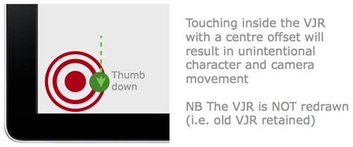 图:手指接触到偏离VJR中心的区域,可能导致计划外的移动或摄像镜头抖动