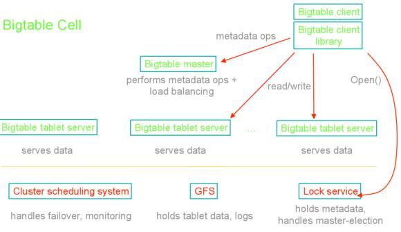 多种产品和项目提供存储和获取结构化数据的支撑平台