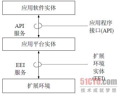 3 软件体系结构