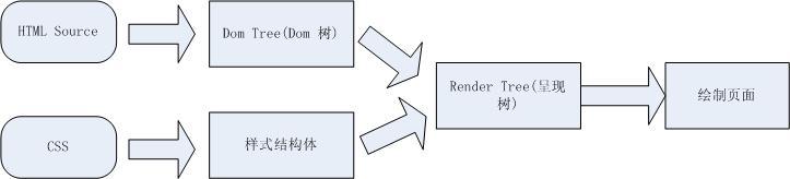 高性能WEB开发- 页面呈现、重绘、回流