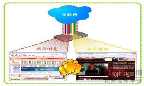 侠诺Web QoS目标用户大盘点 - 51CTO.COM