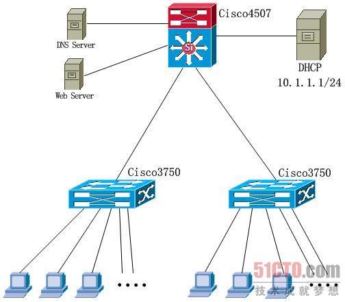 一起连接错误 导致网络崩溃(1) - 51CTO.COM
