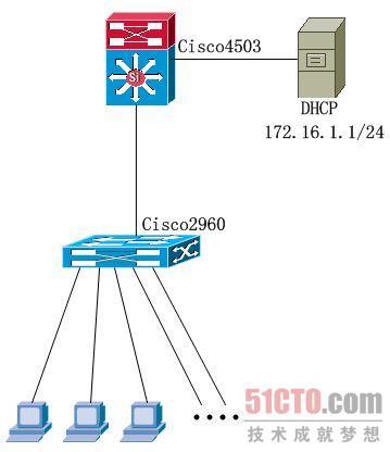 (图2 公司外网结构图)
