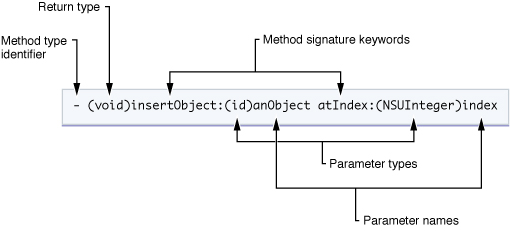 Method declaration syntax