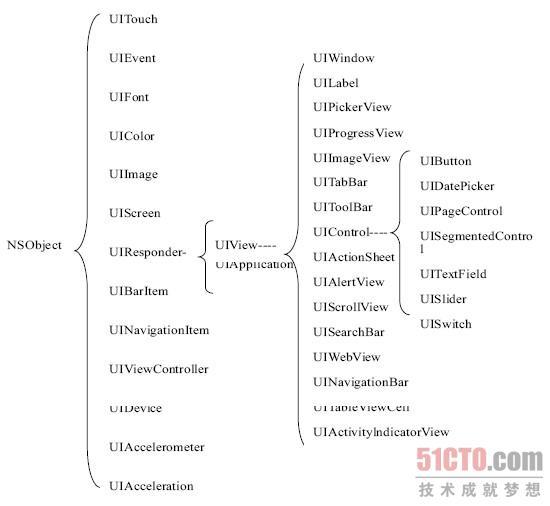动物分类树状图
