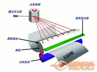 全面了解激光打印机结构和原理(1)