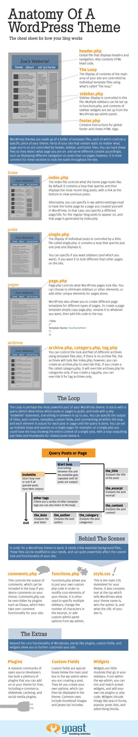深度剖析wordpress主题结构 - 叶 - 驿站
