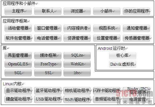 2.1 Android的系统架构图片