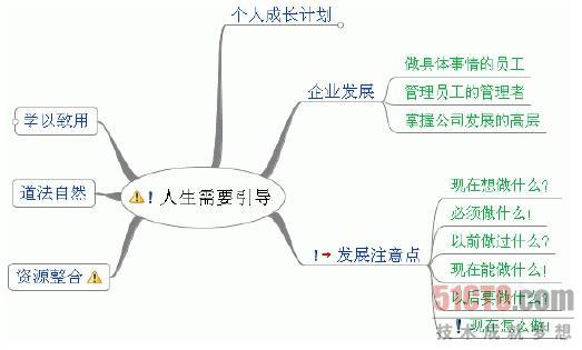 网站结构思维导图