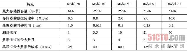 兼容计算机的系列化概念不但新颖而且取得了成功。用户起初可以购买较便宜的Model 30 来满足不高的要求和预算。之后,如果用户的需要提高了,可以将它升级到内存更多、速度更快的机器上,而不必对已经开发的软件再付出投资。IBM系列机具有下列特征: 相同的或相似的指令集:多数情况下,系列机中的所有成员都具有完全相同的机器指令集。这样,能够在一台机器上执行的程序同样也能在另一台机器上执行。某些情况下,系列机中低端产品的指令集是高端产品的一个子集,这意味着程序可以向上移植而不能向下移植。 相似或相同的操作系统:系列