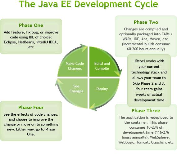 J2EE开发工具 JRebel 4.0 发布