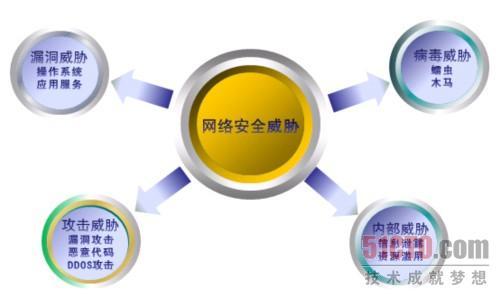 网络安全宣传周-网御星云产品之 九宫八阵图 阵法 1