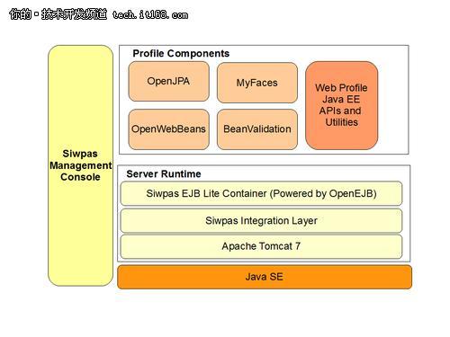 Java轻量级中间件服务器:SIwpas