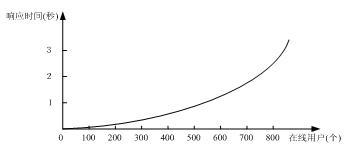 用户数量和响应时间关系图