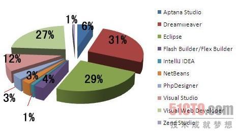 最受Web开发者欢迎的五大开发工具