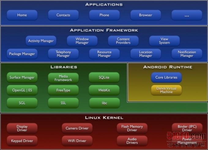 移植android(java)应用
