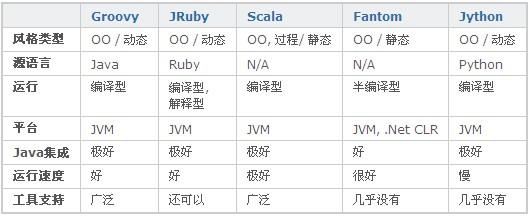 五大JVM脚本语言