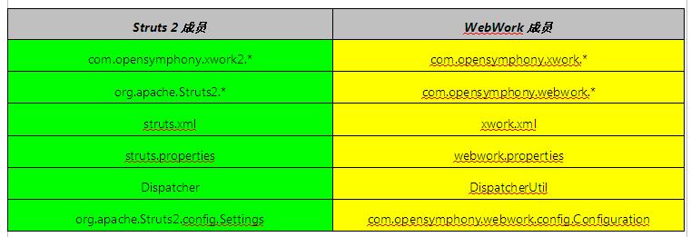 Struts 2和WebWork成员名称的对应表