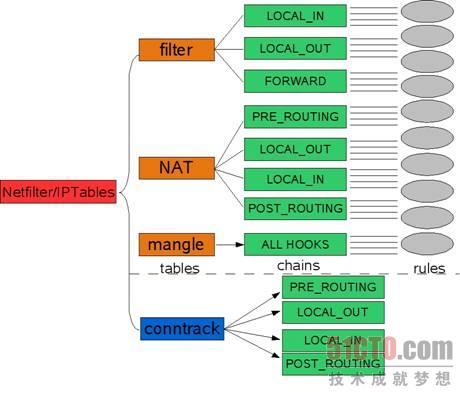 Netfilter/Iptables框架结构示意图