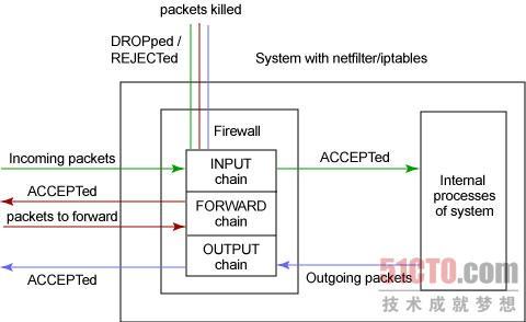 Netfilter/Iptables框架工作原理示意