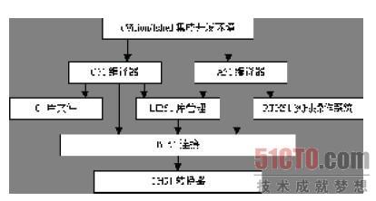 keil c51 单片机软件开发系统的整体结构