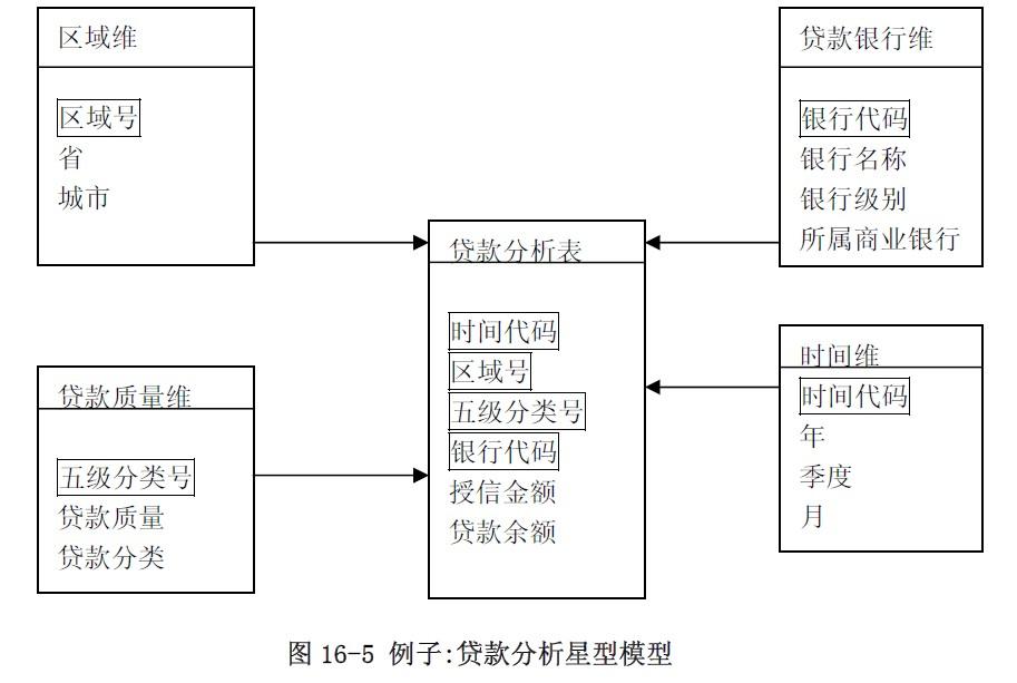 逻辑建模能直接反映出决策者管理者的需求, 同时对系统的物理实施有着重要的指导作用,是数据仓库实施中的重要一环, 目前较常用的包含有星型模式。 星型模式是一种多维的数据关系,它由一个事实表(Fact Table)和一组维表(Dimens ion Table)组成。每个维表都有一个维作为主键,所有这些维的主键组合成事实表的主键。事实表的非主键属性称为事实 (Fact),它们一般都是数值或其他可以进行计算的数据; 而维表大都是文字、时间等类型的数据,按这种方式组织好数据我们就可以按照不同的维(事实表的主键的部分