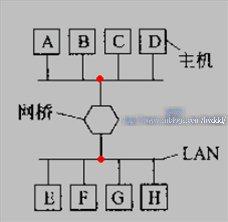 网络基础之网桥和交换机的工作原理及区别