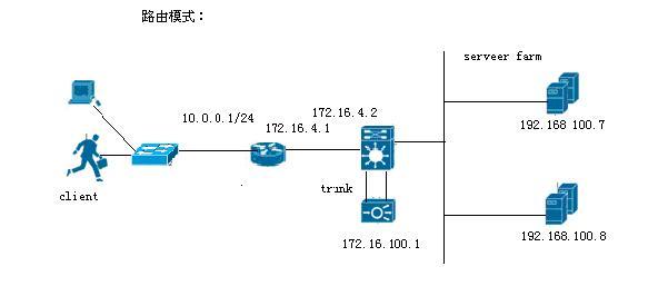 Cisco ACE负载的配置实例