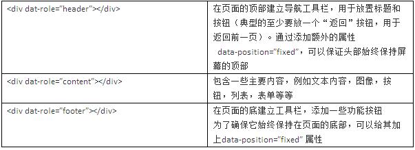 jQuery Mobile 基本页面结构